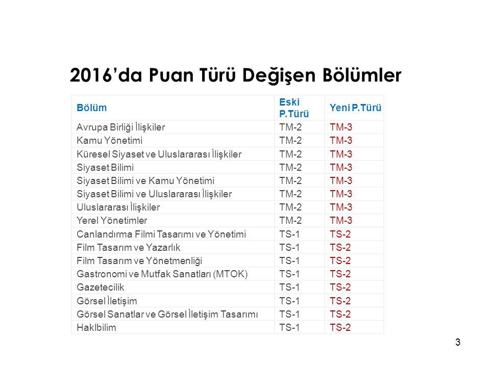 2016'da Puan Türü Değişen Bölümler 3 Bölüm Eski P.Türü Yeni P.Türü Avrupa Birliği İlişkilerTM-2TM-3 Kamu YönetimiTM-2TM-3 Küresel Siyaset ve Uluslararası İlişkilerTM-2TM-3 Siyaset BilimiTM-2TM-3 Siyaset Bilimi ve Kamu YönetimiTM-2TM-3 Siyaset Bilimi ve Uluslararası İlişkilerTM-2TM-3 Uluslararası İlişkilerTM-2TM-3 Yerel YönetimlerTM-2TM-3 Canlandırma Filmi Tasarımı ve YönetimiTS-1TS-2 Film Tasarım ve YazarlıkTS-1TS-2 Film Tasarım ve YönetmenliğiTS-1TS-2 Gastronomi ve Mutfak Sanatları (MTOK)TS-1TS-2 GazetecilikTS-1TS-2 Görsel İletişimTS-1TS-2 Görsel Sanatlar ve Görsel İletişim TasarımıTS-1TS-2 HaklbilimTS-1TS-2