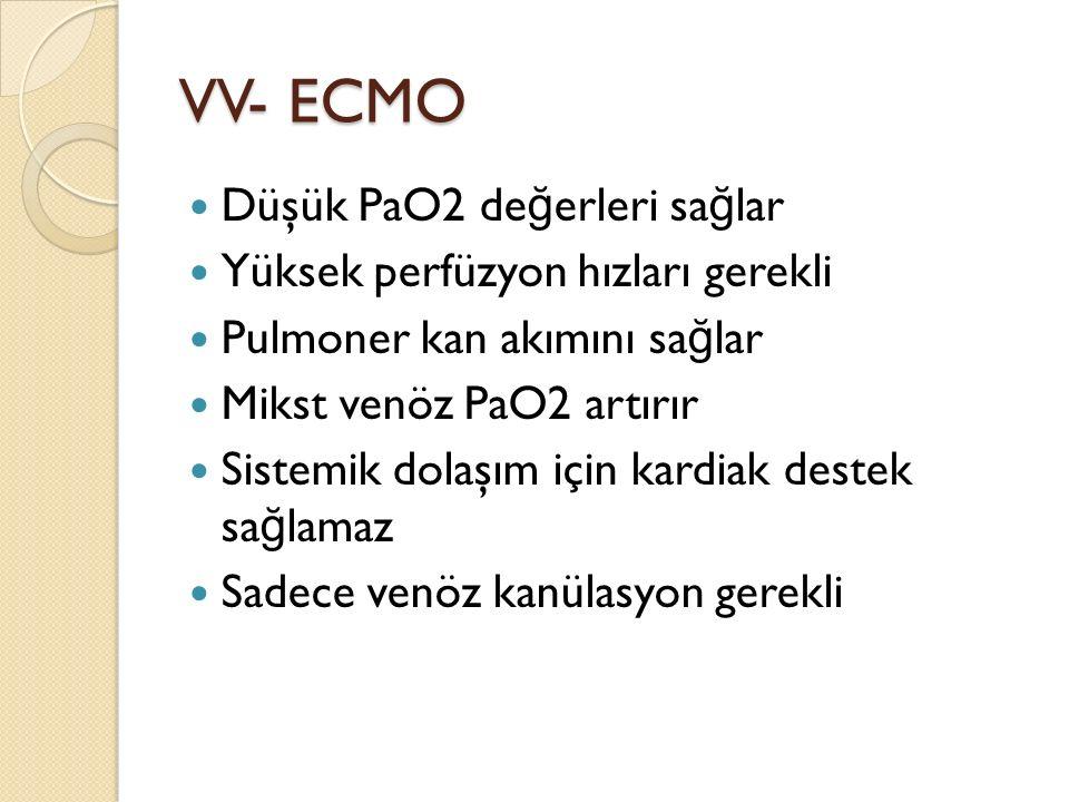 VV- ECMO Düşük PaO2 de ğ erleri sa ğ lar Yüksek perfüzyon hızları gerekli Pulmoner kan akımını sa ğ lar Mikst venöz PaO2 artırır Sistemik dolaşım için kardiak destek sa ğ lamaz Sadece venöz kanülasyon gerekli