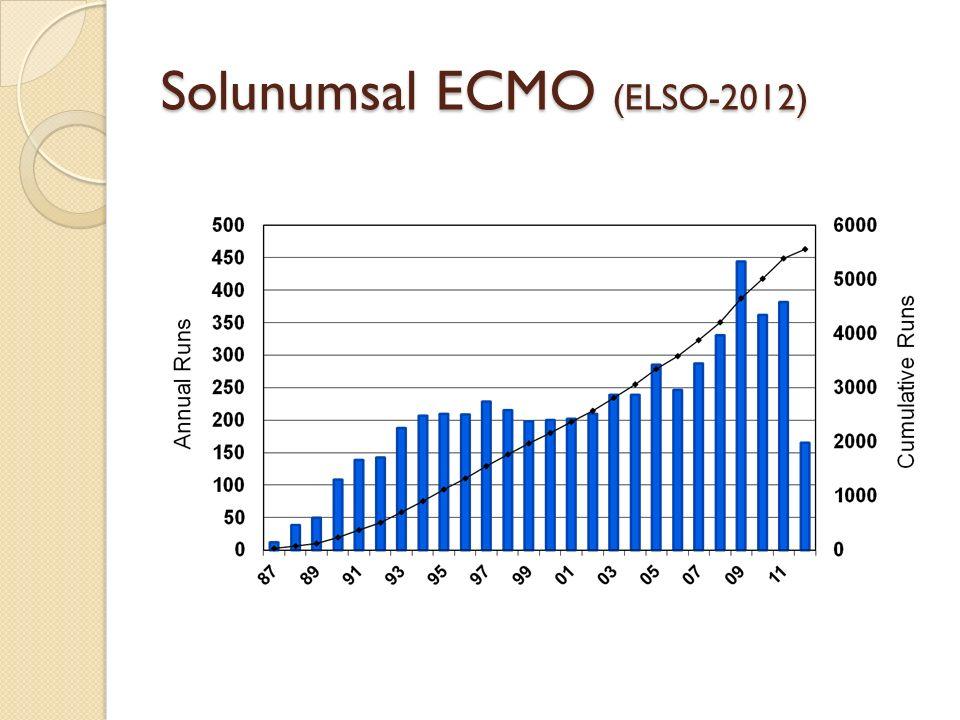 Solunumsal ECMO (ELSO-2012)