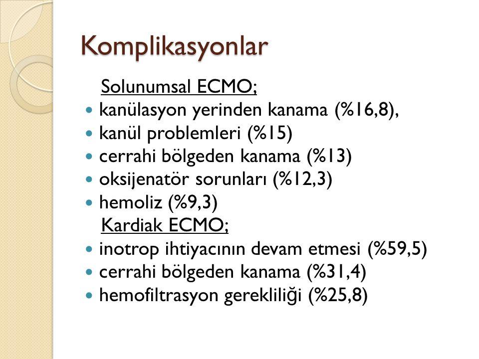 Komplikasyonlar Solunumsal ECMO; kanülasyon yerinden kanama (%16,8), kanül problemleri (%15) cerrahi bölgeden kanama (%13) oksijenatör sorunları (%12,3) hemoliz (%9,3) Kardiak ECMO; inotrop ihtiyacının devam etmesi (%59,5) cerrahi bölgeden kanama (%31,4) hemofiltrasyon gereklili ğ i (%25,8)