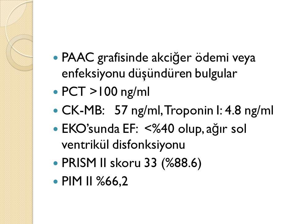 PAAC grafisinde akci ğ er ödemi veya enfeksiyonu düşündüren bulgular PCT >100 ng/ml CK-MB: 57 ng/ml, Troponin I: 4.8 ng/ml EKO'sunda EF: <%40 olup, a ğ ır sol ventrikül disfonksiyonu PRISM II skoru 33 (%88.6) PIM II %66,2