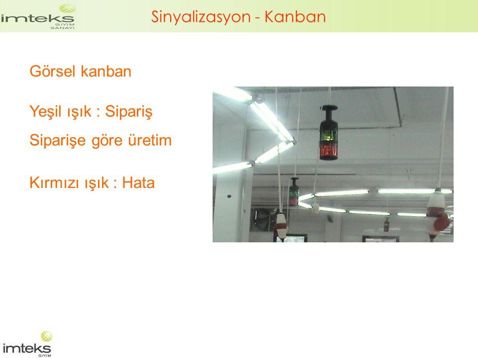 Sinyalizasyon - Kanban Görsel kanban Kırmızı ışık : Hata Yeşil ışık : Sipariş Siparişe göre üretim