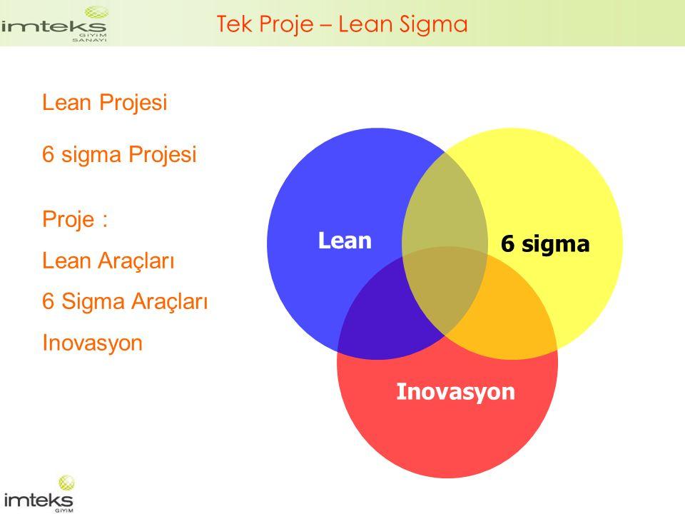 Tek Proje – Lean Sigma Lean Projesi 6 sigma Projesi Proje : Lean Araçları 6 Sigma Araçları Inovasyon 6 sigma Lean Inovasyon