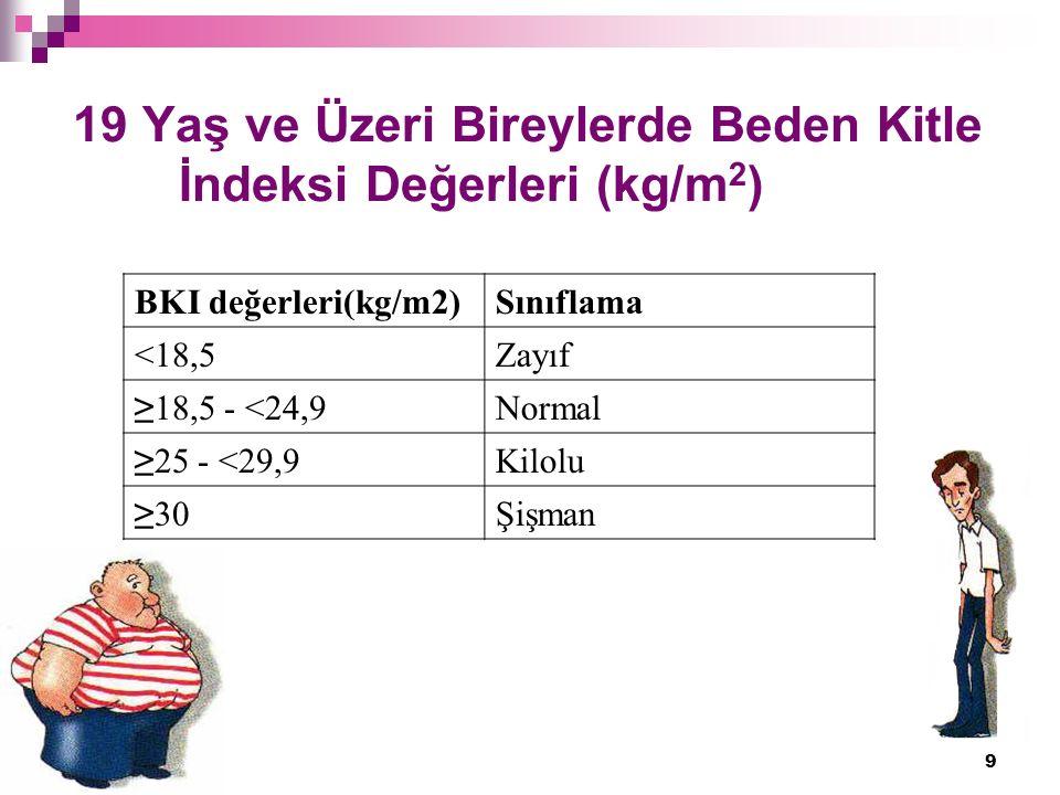 9 19 Yaş ve Üzeri Bireylerde Beden Kitle İndeksi Değerleri (kg/m 2 ) BKI değerleri(kg/m2)Sınıflama <18,5Zayıf ≥18,5 - <24,9Normal ≥25 - <29,9Kilolu ≥30Şişman