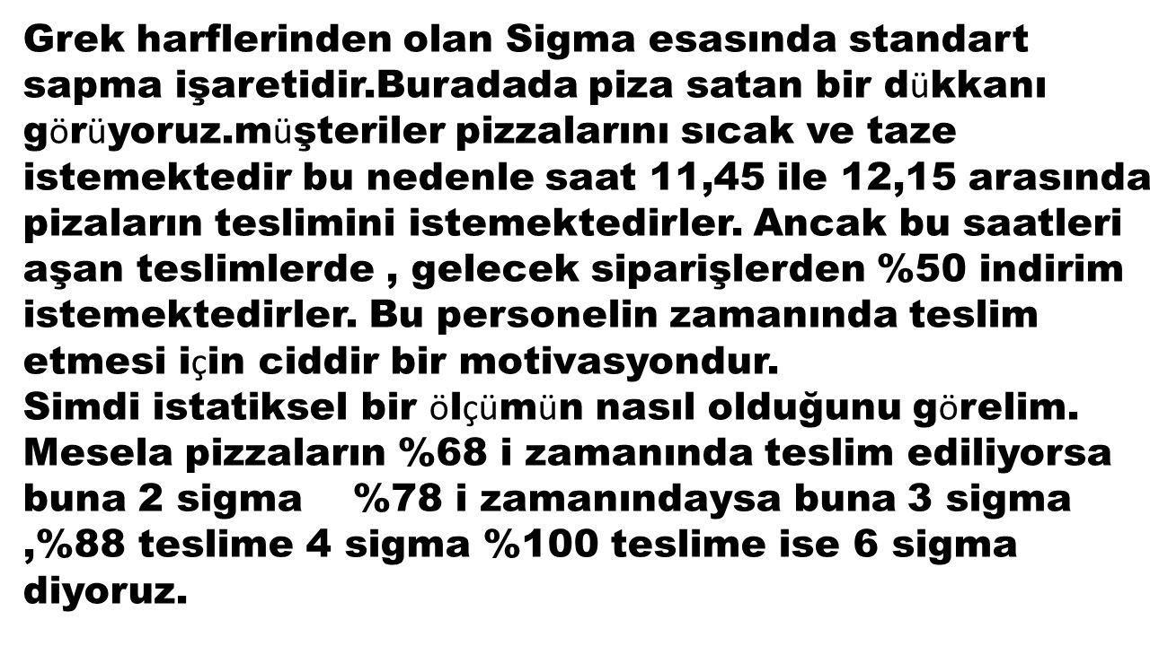 Grek harflerinden olan Sigma esasında standart sapma işaretidir.Buradada piza satan bir d ü kkanı g ö r ü yoruz.m ü şteriler pizzalarını sıcak ve taze istemektedir bu nedenle saat 11,45 ile 12,15 arasında pizaların teslimini istemektedirler.