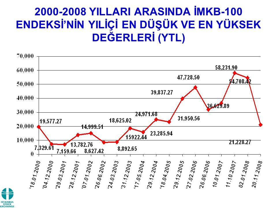 2000-2008 YILLARI ARASINDA İMKB-100 ENDEKSİ'NİN YILİÇİ EN DÜŞÜK VE EN YÜKSEK DEĞERLERİ (YTL)