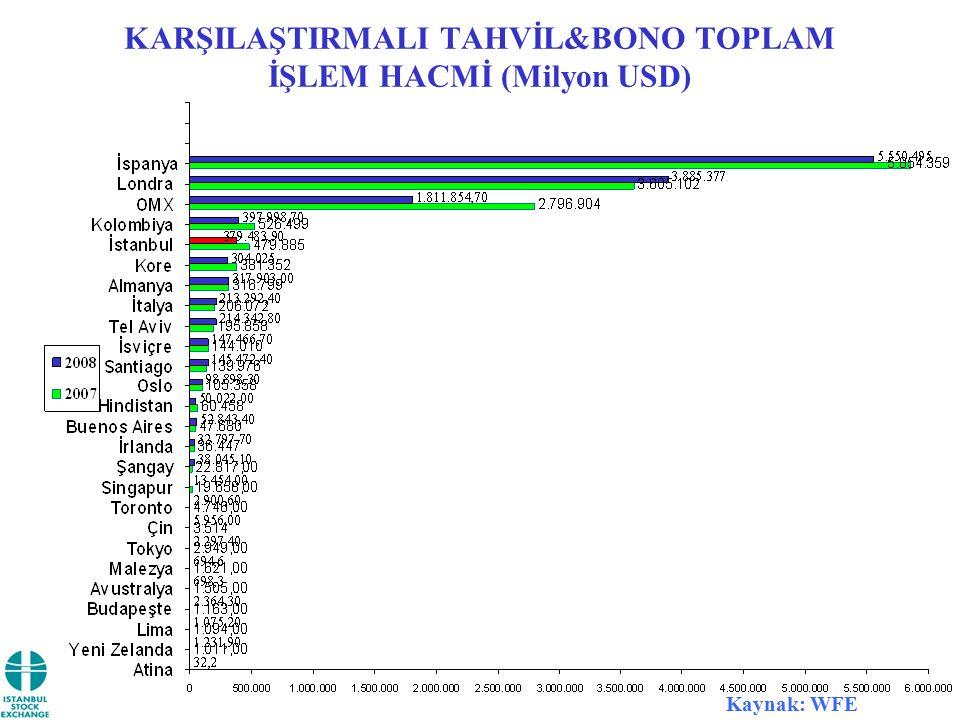 KARŞILAŞTIRMALI TAHVİL&BONO TOPLAM İŞLEM HACMİ (Milyon USD) Kaynak: WFE