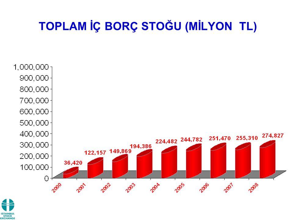 TOPLAM İÇ BORÇ STOĞU (MİLYON TL)