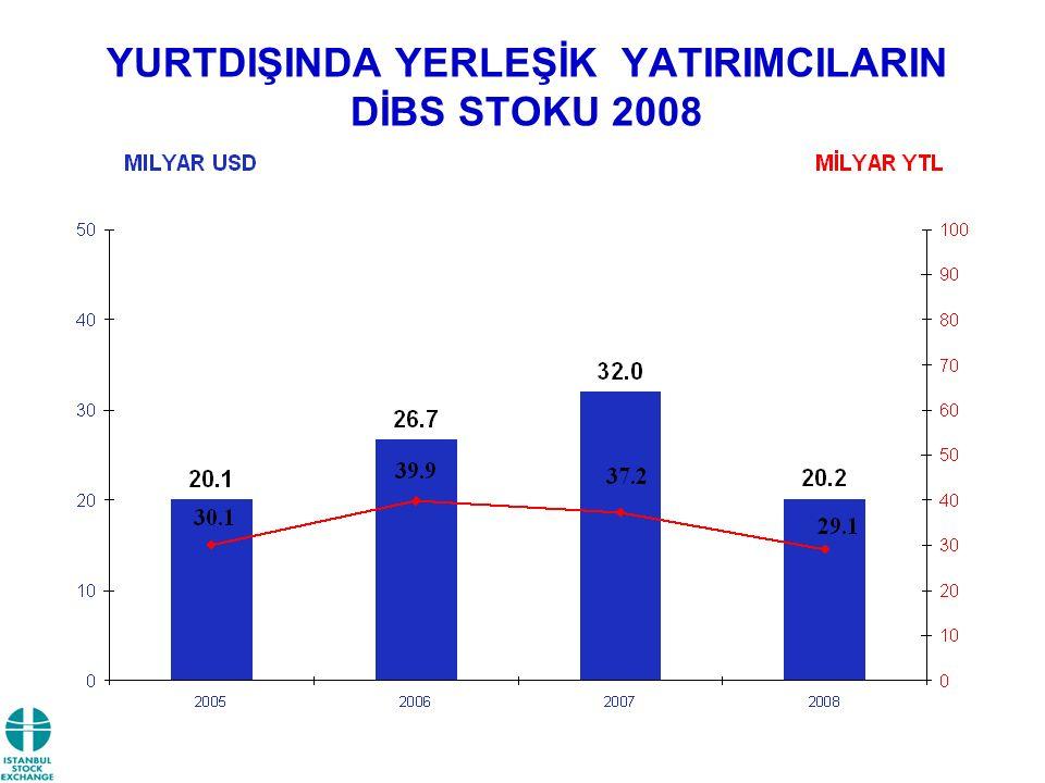 YURTDIŞINDA YERLEŞİK YATIRIMCILARIN DİBS STOKU 2008