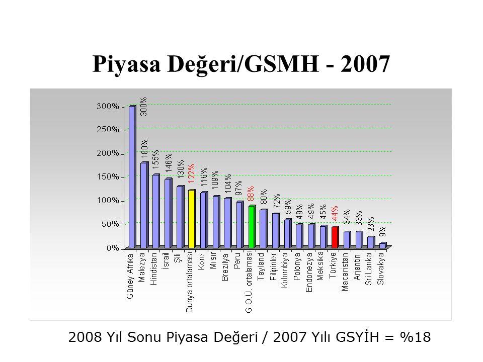 Piyasa Değeri/GSMH - 2007 2008 Yıl Sonu Piyasa Değeri / 2007 Yılı GSYİH = %18