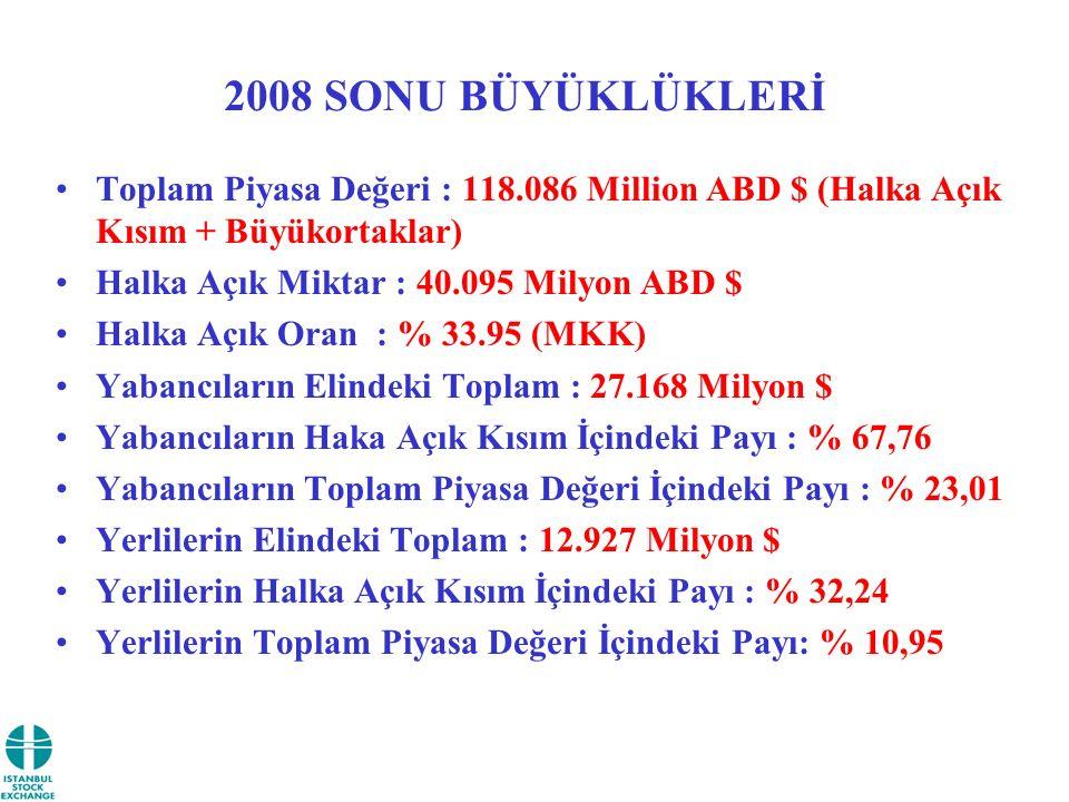 2008 SONU BÜYÜKLÜKLERİ Toplam Piyasa Değeri : 118.086 Million ABD $ (Halka Açık Kısım + Büyükortaklar) Halka Açık Miktar : 40.095 Milyon ABD $ Halka A