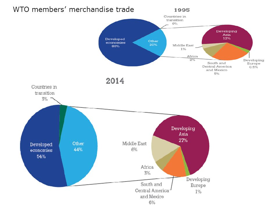 WTO members' merchandise trade
