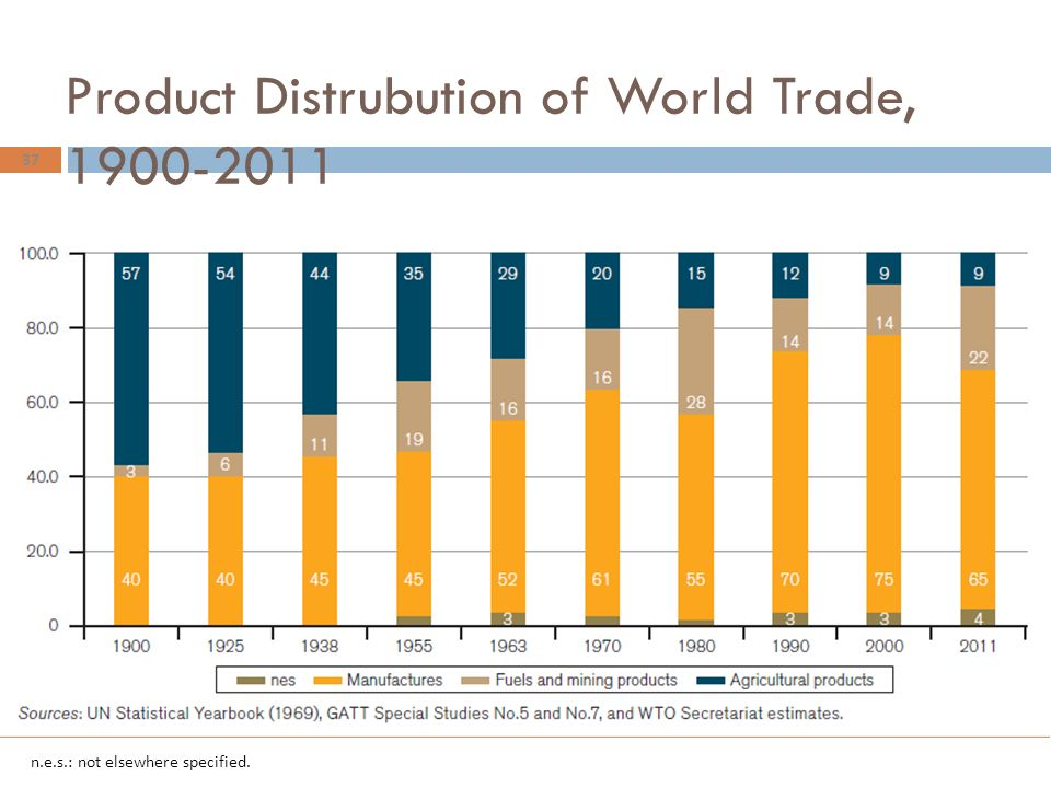 Product Distrubution of World Trade, 1900-2011 37 n.e.s.: not elsewhere specified.