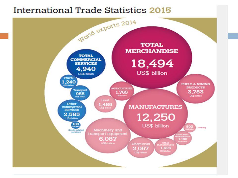 Kaynakça  WTO, World Trade Report, www.wto.org  WTO, International Trade Statistics, www.wto.org