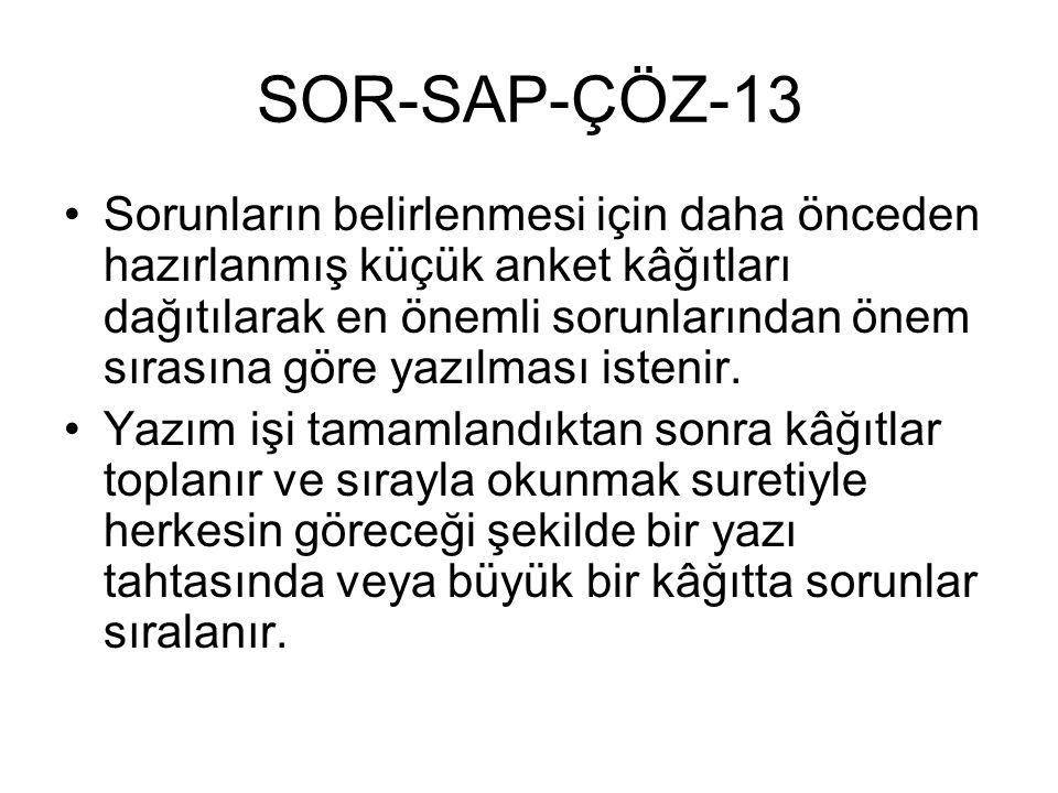 SOR-SAP-ÇÖZ-13 Sorunların belirlenmesi için daha önceden hazırlanmış küçük anket kâğıtları dağıtılarak en önemli sorunlarından önem sırasına göre yazılması istenir.