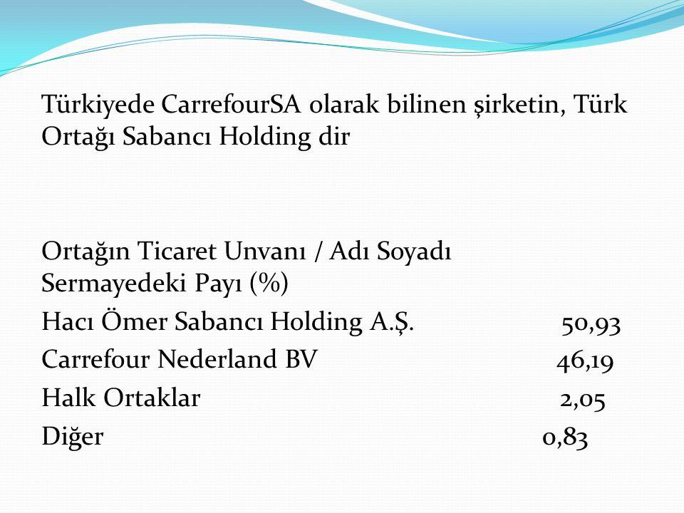 Türkiyede CarrefourSA olarak bilinen şirketin, Türk Ortağı Sabancı Holding dir Ortağın Ticaret Unvanı / Adı Soyadı Sermayedeki Payı (%) Hacı Ömer Sabancı Holding A.Ş.