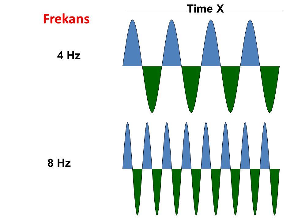 Time X 4 Hz Frekans 8 Hz