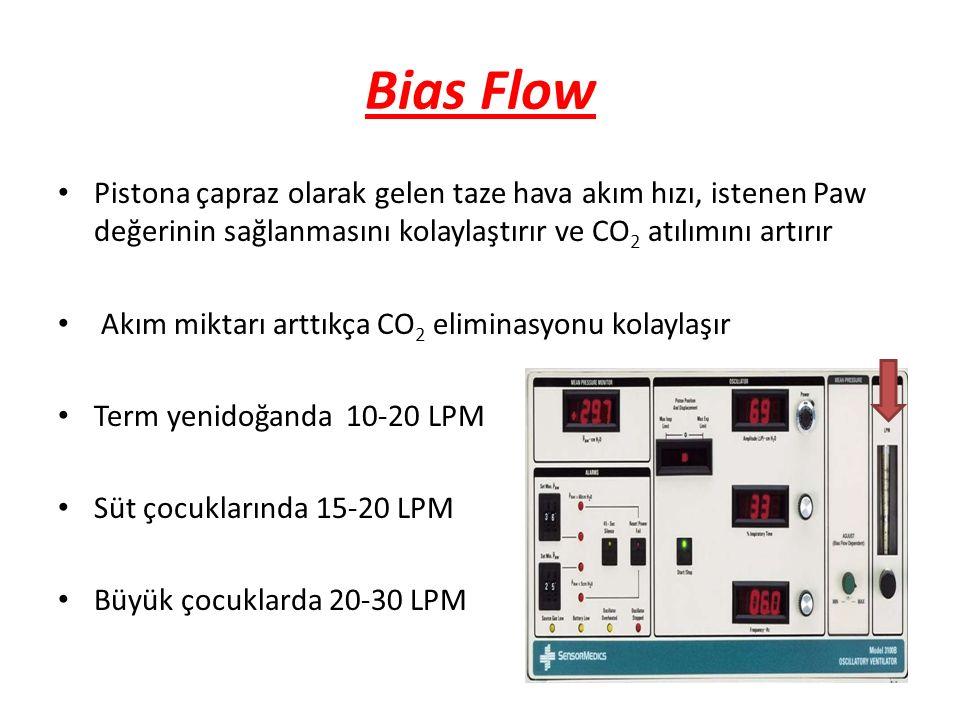 Bias Flow Pistona çapraz olarak gelen taze hava akım hızı, istenen Paw değerinin sağlanmasını kolaylaştırır ve CO 2 atılımını artırır Akım miktarı art