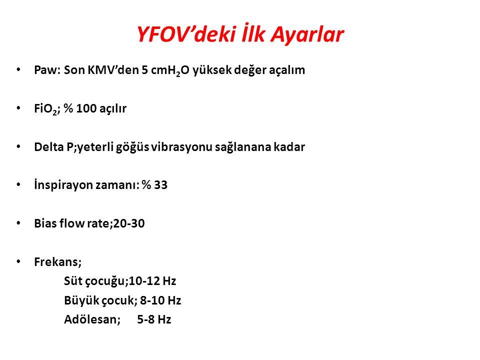 YFOV'deki İlk Ayarlar Paw: Son KMV'den 5 cmH 2 O yüksek değer açalım FiO 2 ; % 100 açılır Delta P;yeterli göğüs vibrasyonu sağlanana kadar İnspirayon