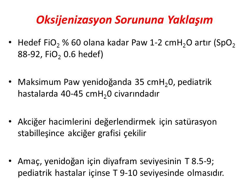 Oksijenizasyon Sorununa Yaklaşım Hedef FiO 2 % 60 olana kadar Paw 1-2 cmH 2 O artır (SpO 2 88-92, FiO 2 0.6 hedef) Maksimum Paw yenidoğanda 35 cmH 2 0