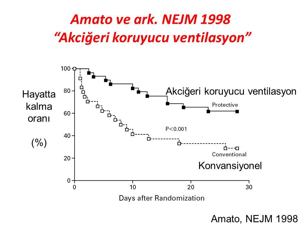 """5 Amato ve ark. NEJM 1998 """"Akciğeri koruyucu ventilasyon"""" Amato, NEJM 1998 Akciğeri koruyucu ventilasyon Konvansiyonel Hayatta kalma oranı (%)"""