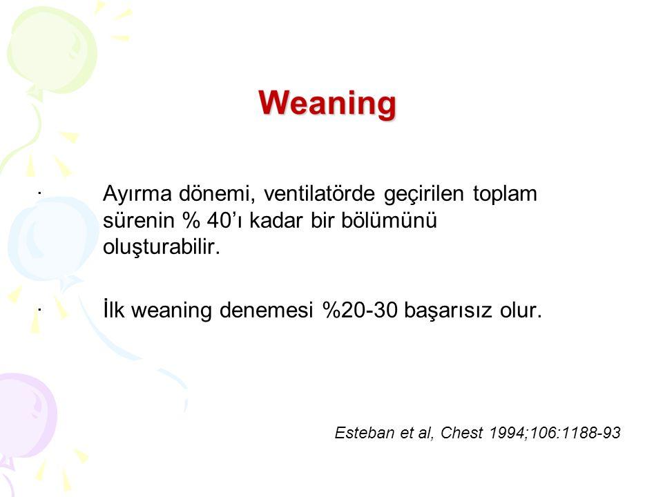 ·Ayırma dönemi, ventilatörde geçirilen toplam sürenin % 40'ı kadar bir bölümünü oluşturabilir. ·İlk weaning denemesi %20-30 başarısız olur. Esteban et
