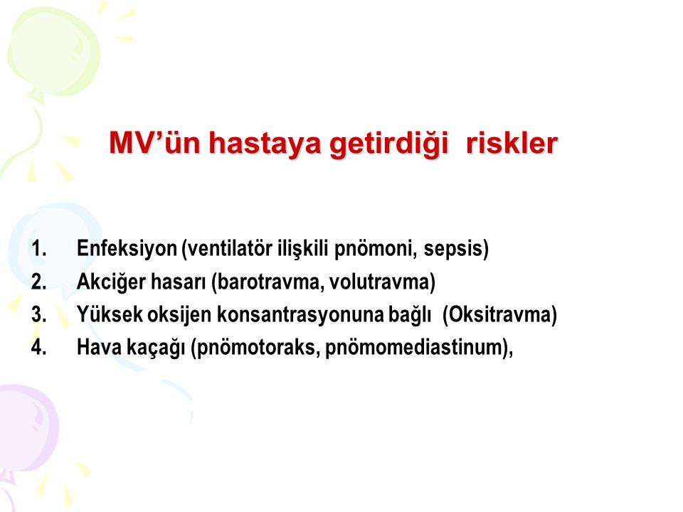 MV'ün hastaya getirdiği riskler 1.Enfeksiyon (ventilatör ilişkili pnömoni, sepsis) 2.Akciğer hasarı (barotravma, volutravma) 3.Yüksek oksijen konsantrasyonuna bağlı (Oksitravma) 4.Hava kaçağı (pnömotoraks, pnömomediastinum),