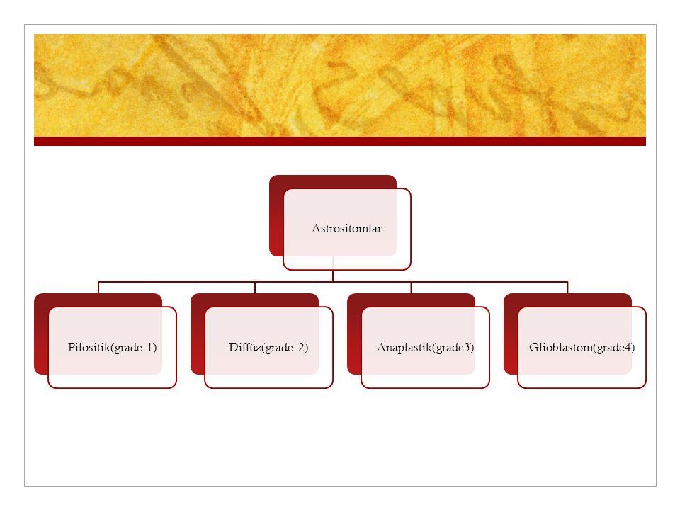 AstrositomlarPilositik(grade 1)Diffüz(grade 2)Anaplastik(grade3)Glioblastom(grade4)