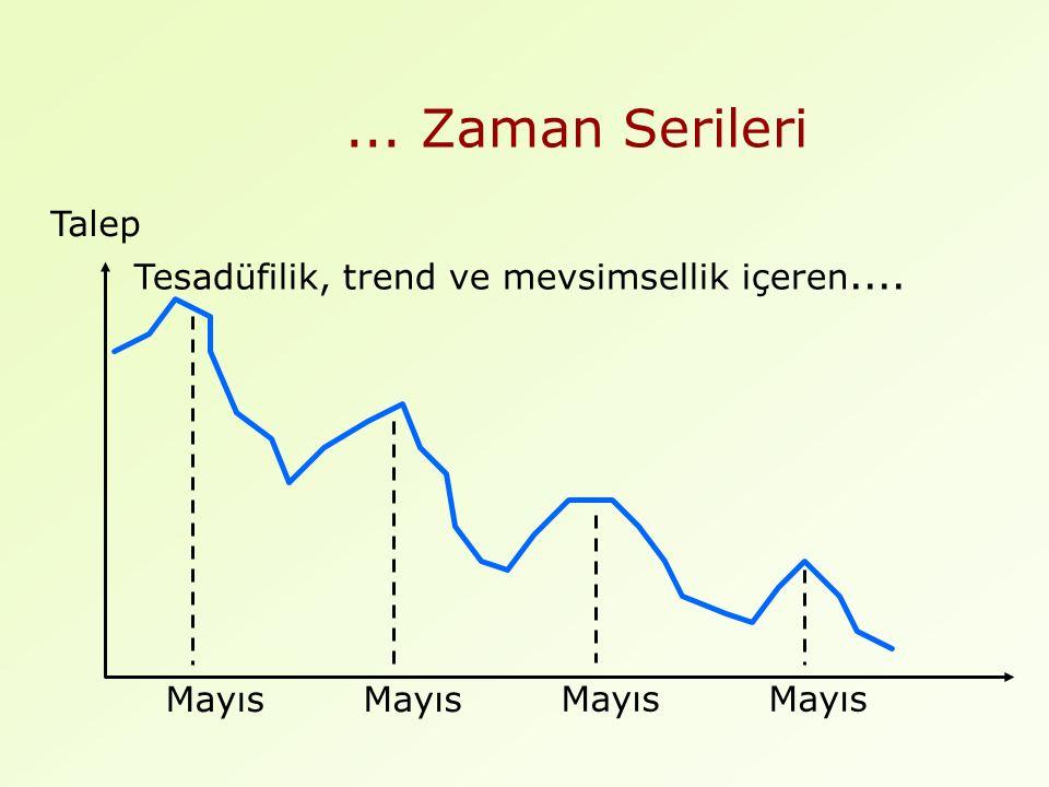 ... Zaman Serileri Talep Tesadüfilik, trend ve mevsimsellik içeren.... Mayıs
