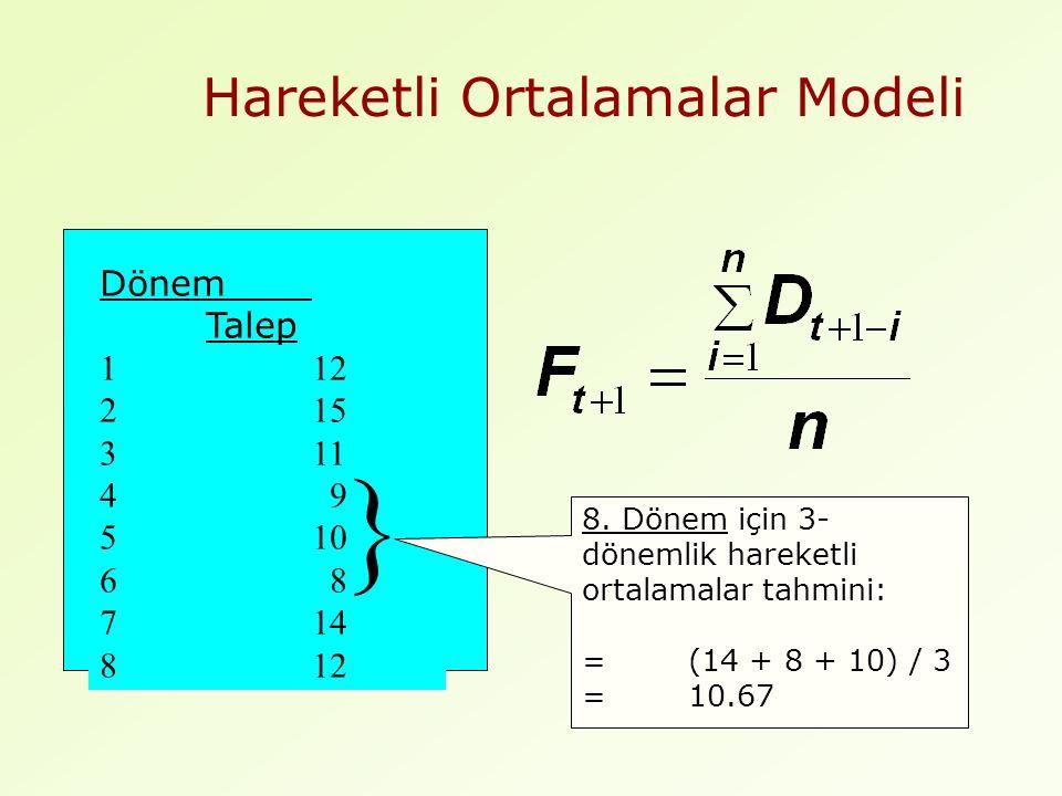 Hareketli Ortalamalar Modeli Dönem Talep 112 215 311 4 9 510 6 8 714 812 8.