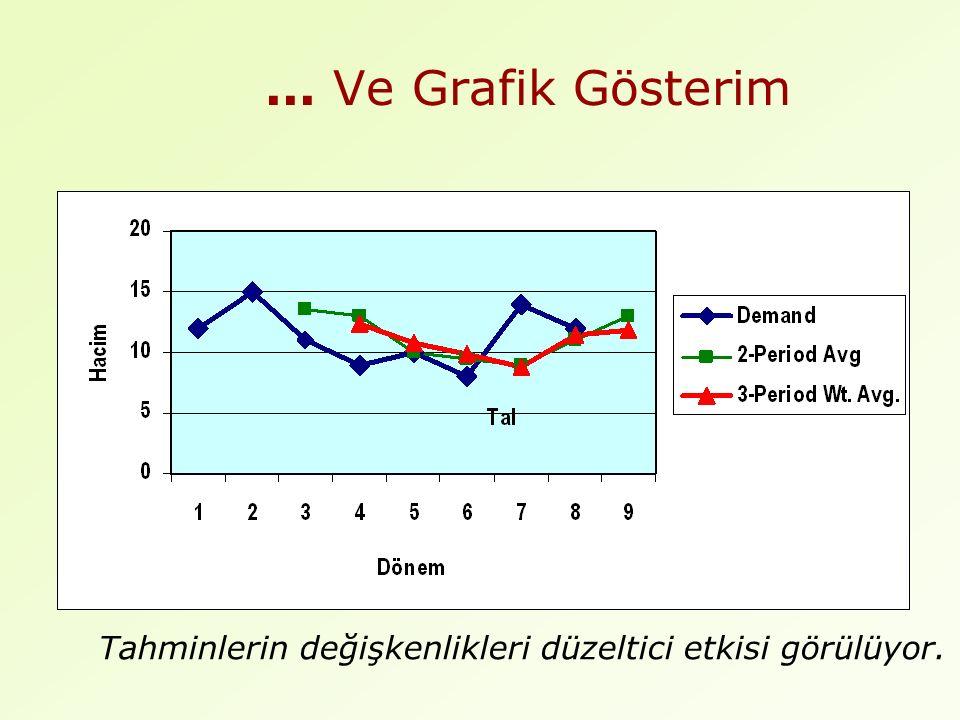 ... Ve Grafik Gösterim Tahminlerin değişkenlikleri düzeltici etkisi görülüyor.