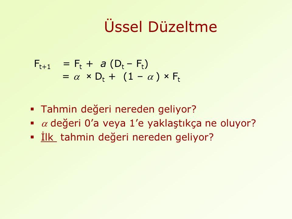 Üssel Düzeltme F t+1 = F t + a (D t – F t ) =  × D t + (1 –  ) × F t  Tahmin değeri nereden geliyor.