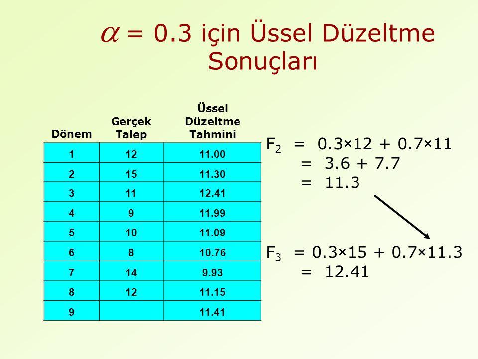 = 0.3 için Üssel Düzeltme Sonuçları F 2 = 0.3×12 + 0.7×11 = 3.6 + 7.7 = 11.3 F 3 = 0.3×15 + 0.7×11.3 = 12.41 Dönem Gerçek Talep Üssel Düzeltme Tahmini 11211.00 21511.30 31112.41 4911.99 51011.09 6810.76 7149.93 81211.15 9 11.41