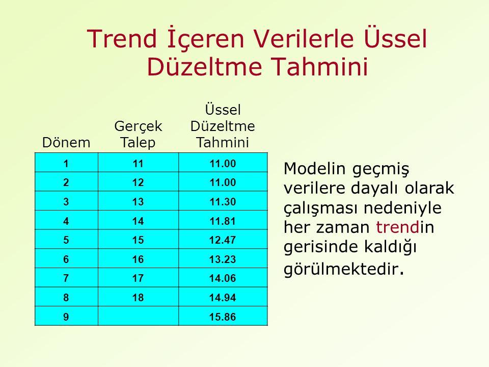 Trend İçeren Verilerle Üssel Düzeltme Tahmini Modelin geçmiş verilere dayalı olarak çalışması nedeniyle her zaman trendin gerisinde kaldığı görülmektedir.