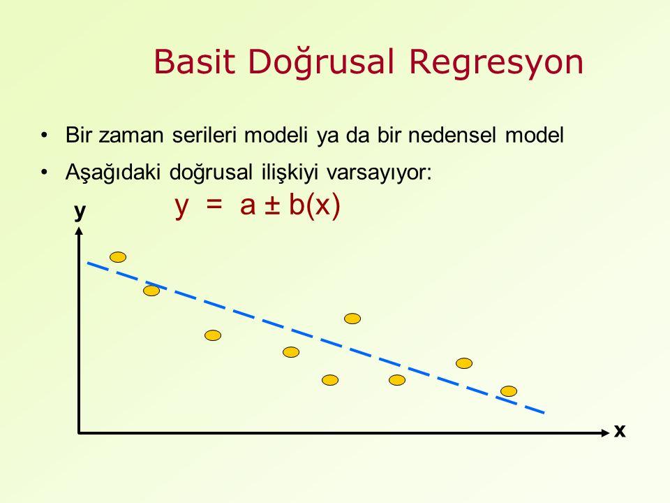 Basit Doğrusal Regresyon Bir zaman serileri modeli ya da bir nedensel model Aşağıdaki doğrusal ilişkiyi varsayıyor: y = a ± b(x) y x