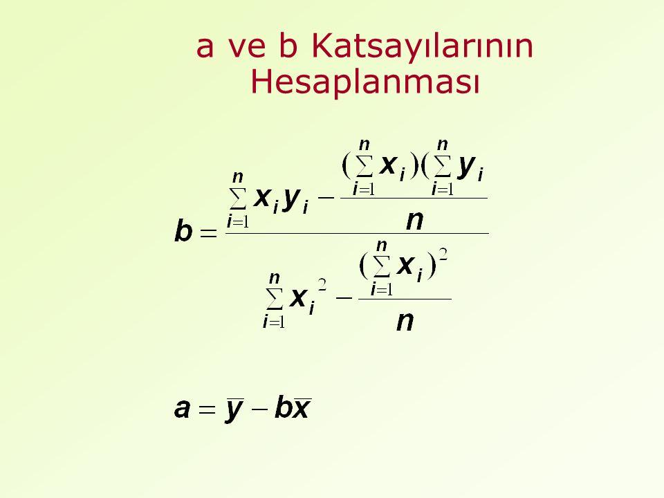 a ve b Katsayılarının Hesaplanması