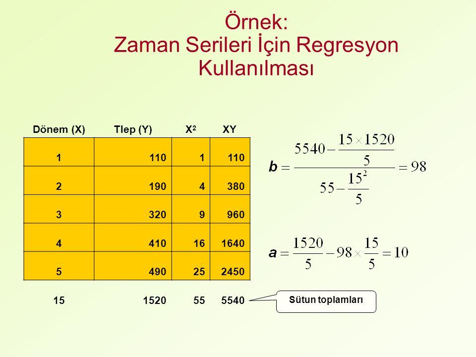 Örnek: Zaman Serileri İçin Regresyon Kullanılması Dönem (X)Tlep (Y)X2X2 XY 11101 21904380 33209960 4410161640 5490252450 151520555540 Sütun toplamları