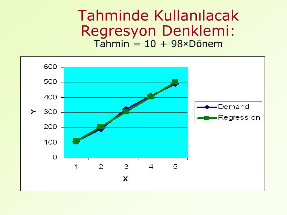Tahminde Kullanılacak Regresyon Denklemi: Tahmin = 10 + 98×Dönem