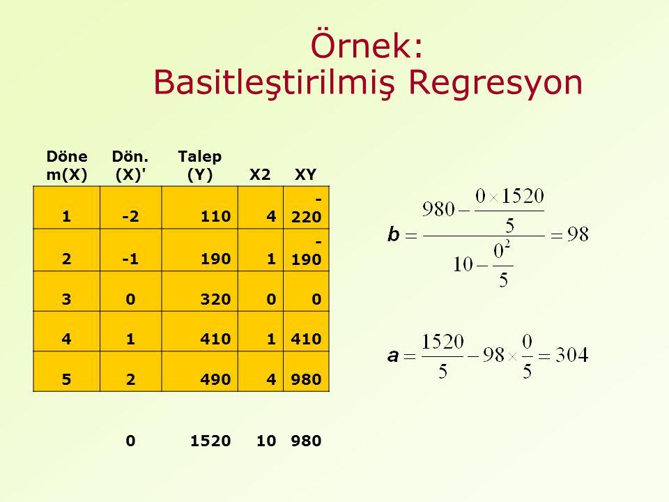 Örnek: Basitleştirilmiş Regresyon Döne m(X) Dön.