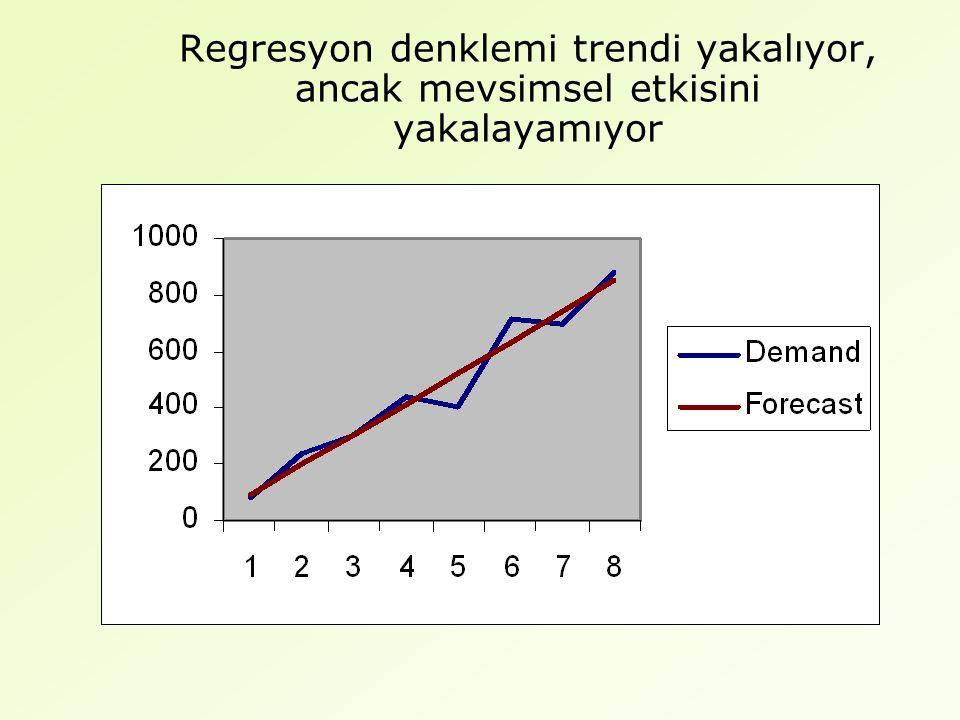 Regresyon denklemi trendi yakalıyor, ancak mevsimsel etkisini yakalayamıyor