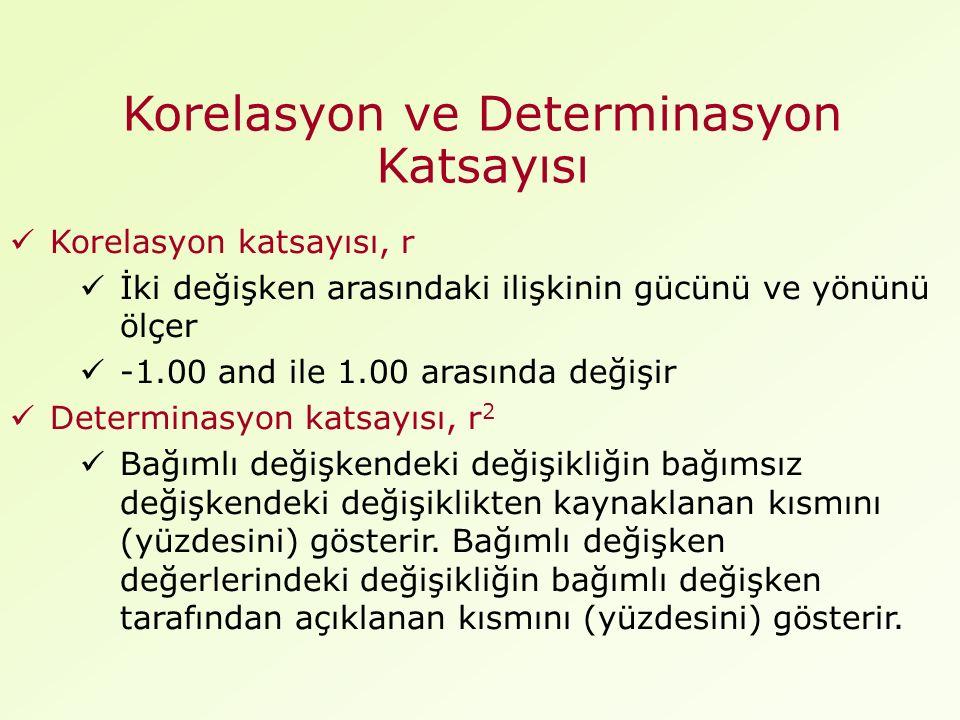 Korelasyon ve Determinasyon Katsayısı Korelasyon katsayısı, r İki değişken arasındaki ilişkinin gücünü ve yönünü ölçer -1.00 and ile 1.00 arasında değişir Determinasyon katsayısı, r 2 Bağımlı değişkendeki değişikliğin bağımsız değişkendeki değişiklikten kaynaklanan kısmını (yüzdesini) gösterir.