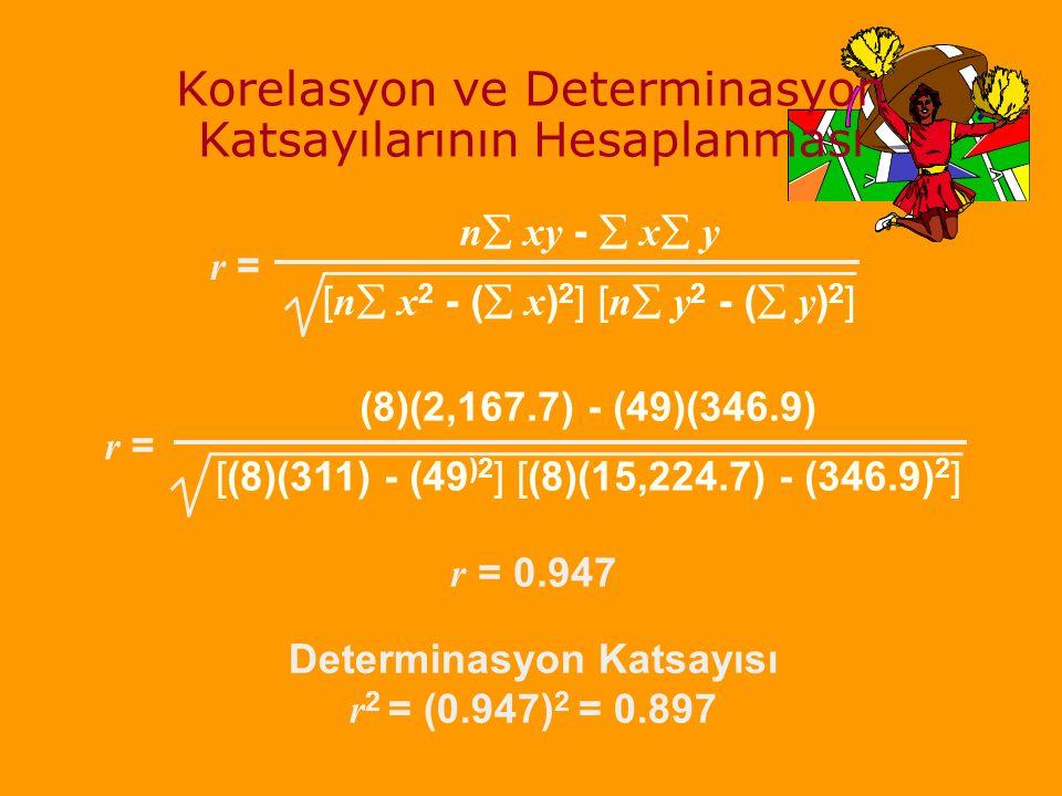 Korelasyon ve Determinasyon Katsayılarının Hesaplanması n  xy -  x  y [ n  x 2 - (  x ) 2 ] [ n  y 2 - (  y ) 2 ] r = Determinasyon Katsayısı r 2 = (0.947) 2 = 0.897 r = (8)(2,167.7) - (49)(346.9) [(8)(311) - (49 )2 ] [(8)(15,224.7) - (346.9) 2 ] r = 0.947