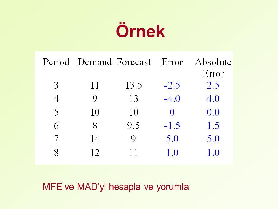Örnek MFE ve MAD'yi hesapla ve yorumla