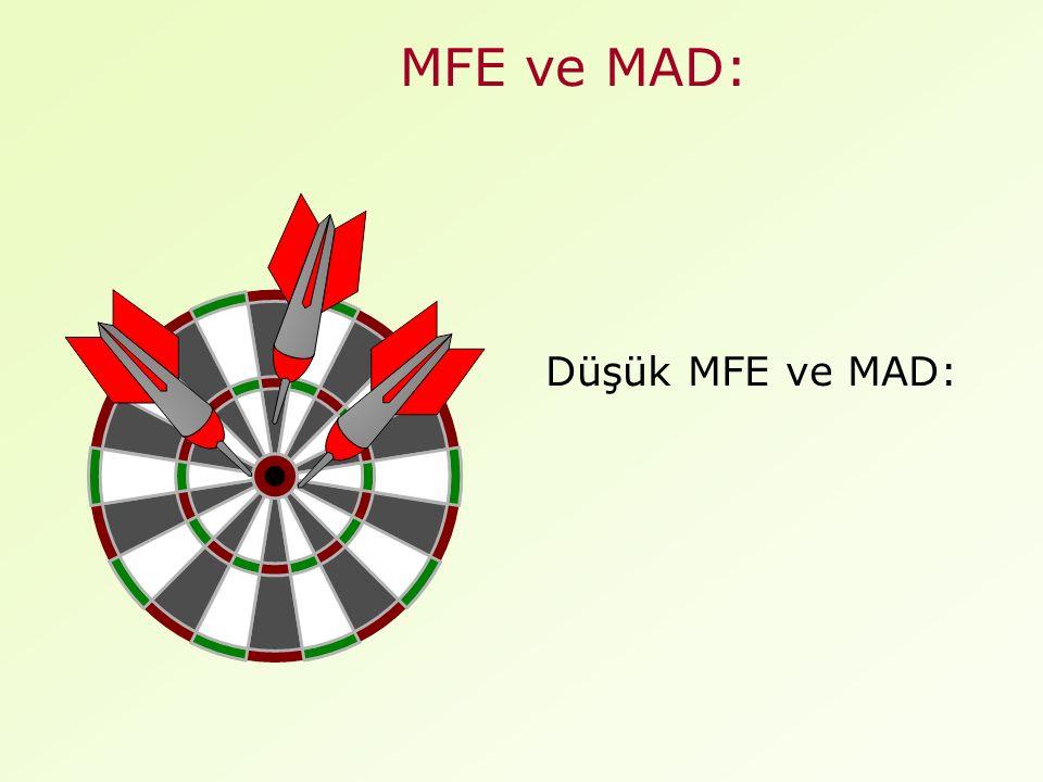 MFE ve MAD: Düşük MFE ve MAD: