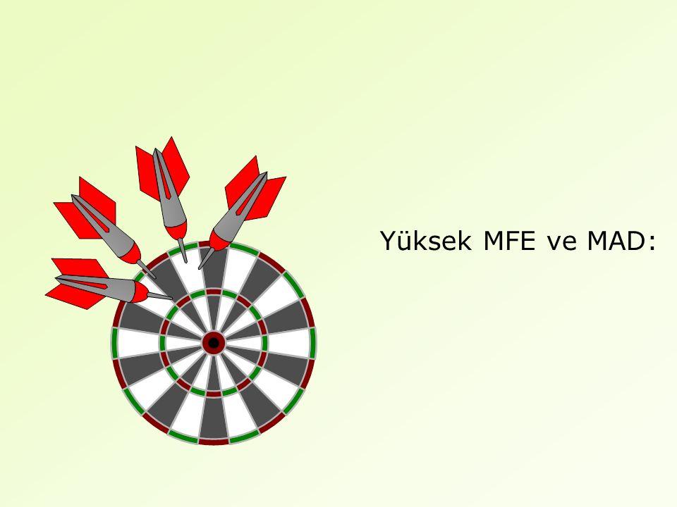 Yüksek MFE ve MAD: