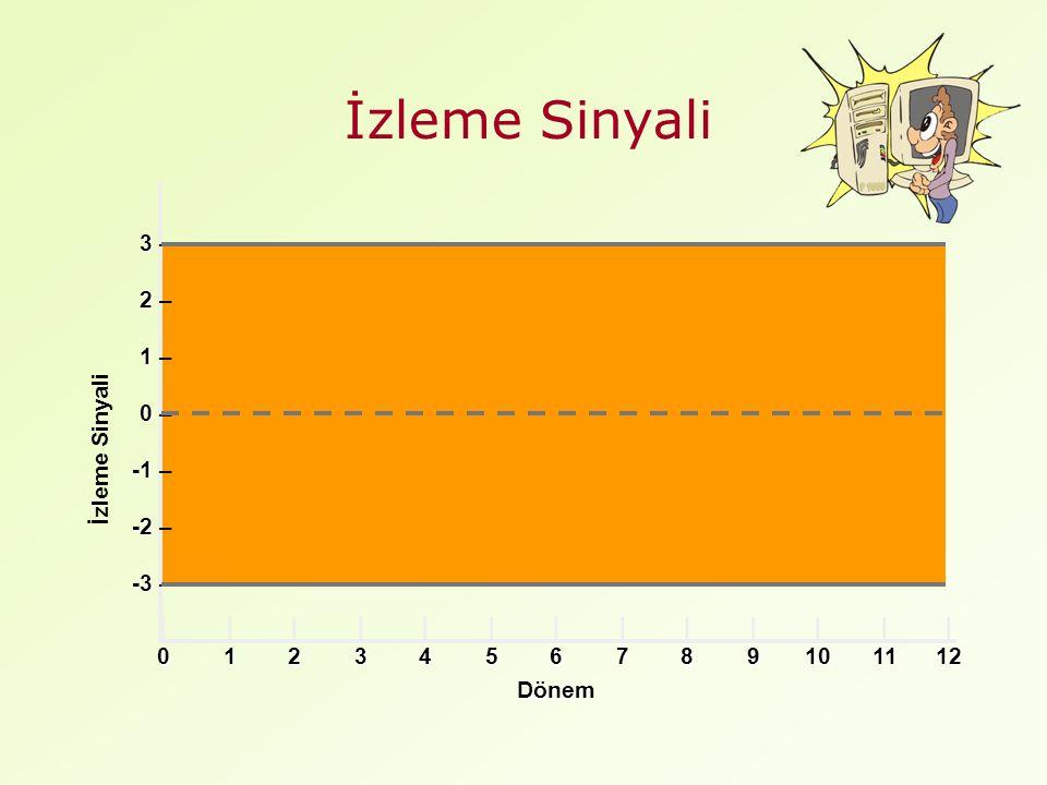 İzleme Sinyali 3 3 – 2 2 – 1 1 – 0 0 – -1 -1 – -2 -2 – -3 -3 – ||||||||||||| 0123456789101112 İzleme Sinyali Dönem