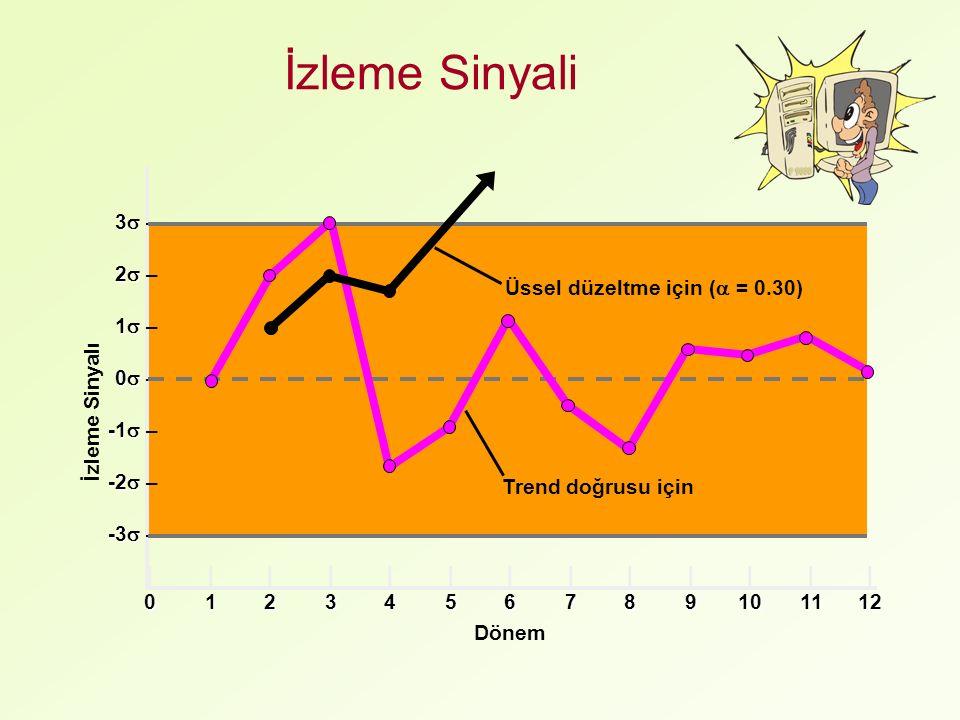 İzleme Sinyali 3  3  – 2  2  – 1  1  – 0  0  – -1  -1  – -2  -2  – -3  -3  – ||||||||||||| 0123456789101112 İzleme Sinyalı Dönem Üssel düzeltme için (  = 0.30) Trend doğrusu için