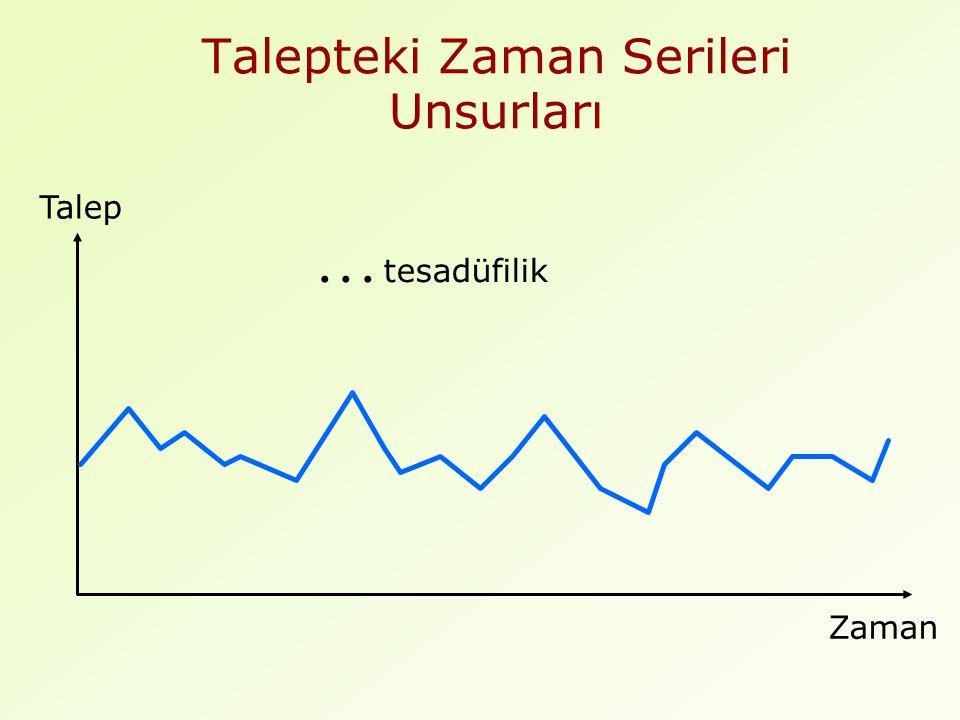 İstatistiksel Denetim Şemaları  =  (A t - F t ) 2 n - 1 Tahmin hataları için istatistiksel denetim sınırlarının hesaplanması Denetim sınırları genellikle  3  şeklinde oluşturulur