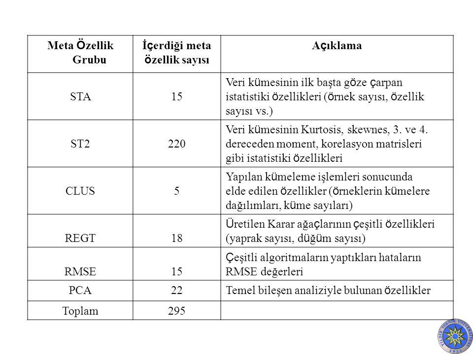 Meta Ö zellik Grubu İ ç erdiği meta ö zellik sayısı A ç ıklama STA15 Veri k ü mesinin ilk başta g ö ze ç arpan istatistiki ö zellikleri ( ö rnek sayısı, ö zellik sayısı vs.) ST2220 Veri k ü mesinin Kurtosis, skewnes, 3.