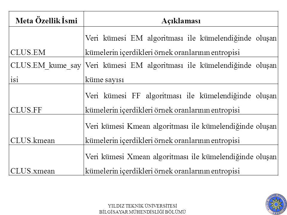 Meta Özellik İsmiAçıklaması CLUS.EM Veri kümesi EM algoritması ile kümelendiğinde oluşan kümelerin içerdikleri örnek oranlarının entropisi CLUS.EM_kume_say isi Veri kümesi EM algoritması ile kümelendiğinde oluşan küme sayısı CLUS.FF Veri kümesi FF algoritması ile kümelendiğinde oluşan kümelerin içerdikleri örnek oranlarının entropisi CLUS.kmean Veri kümesi Kmean algoritması ile kümelendiğinde oluşan kümelerin içerdikleri örnek oranlarının entropisi CLUS.xmean Veri kümesi Xmean algoritması ile kümelendiğinde oluşan kümelerin içerdikleri örnek oranlarının entropisi YILDIZ TEKNİK ÜNİVERSİTESİ BİLGİSAYAR MÜHENDİSLİĞİ BÖLÜMÜ